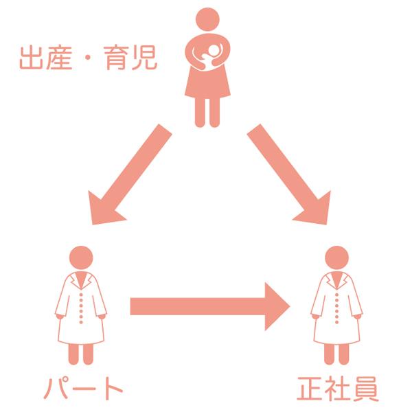 子育て支援体制