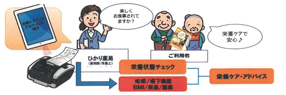 ひかり薬局の栄養ケアサポート